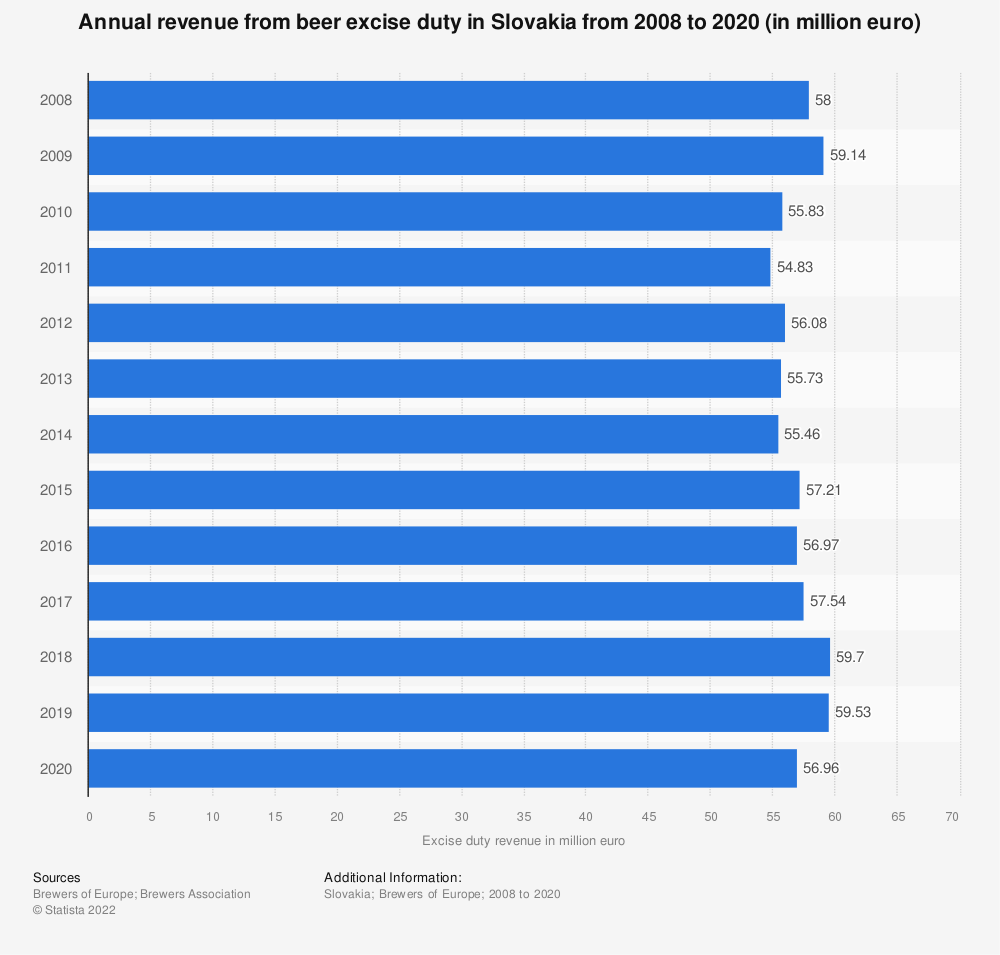 Statistic: Annual revenue from beer excise duty in Slovakia from 2008 to 2018 (in million euro) | Statista