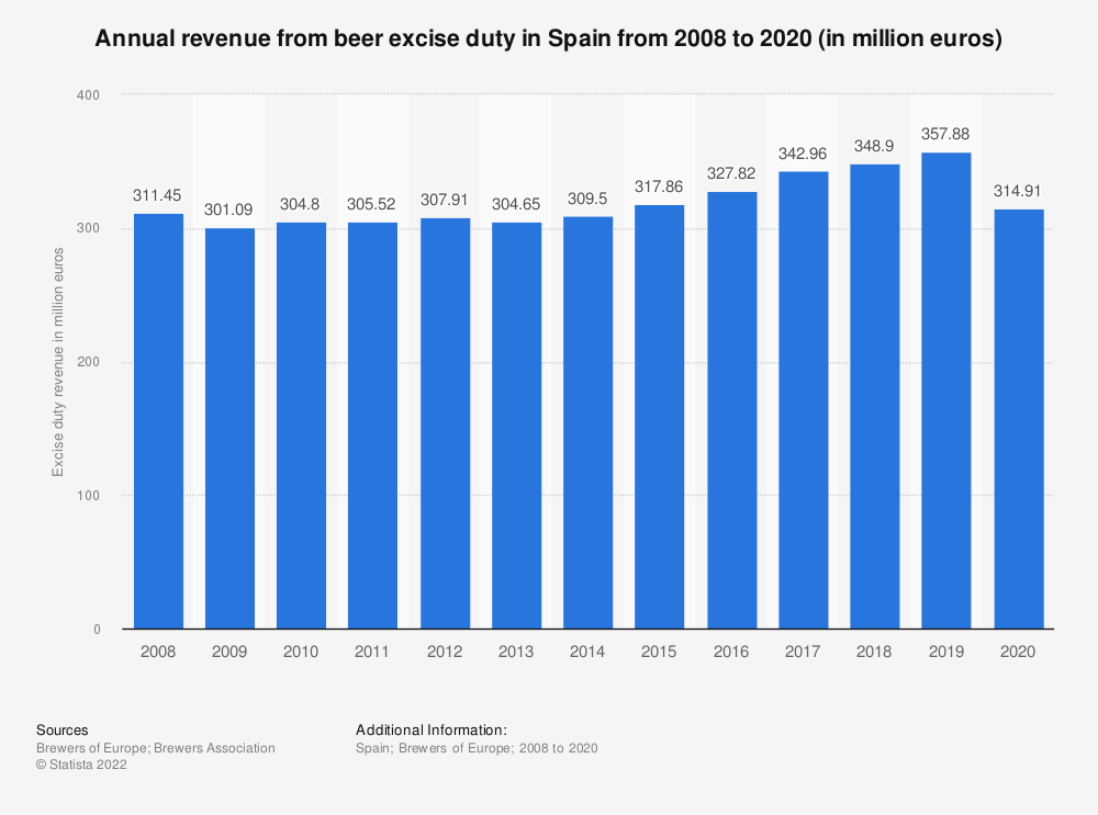 Statistic: Annual revenue from beer excise duty in Spain from 2008 to 2018 (in million euros) | Statista