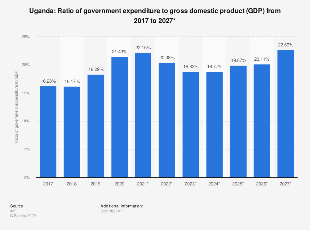 Statistic: Uganda: Ratio of government expenditure to gross domestic product (GDP) from 2012 to 2022* | Statista
