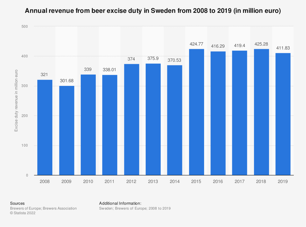 Statistic: Annual revenue from beer excise duty in Sweden from 2008 to 2017 (in million euro) | Statista