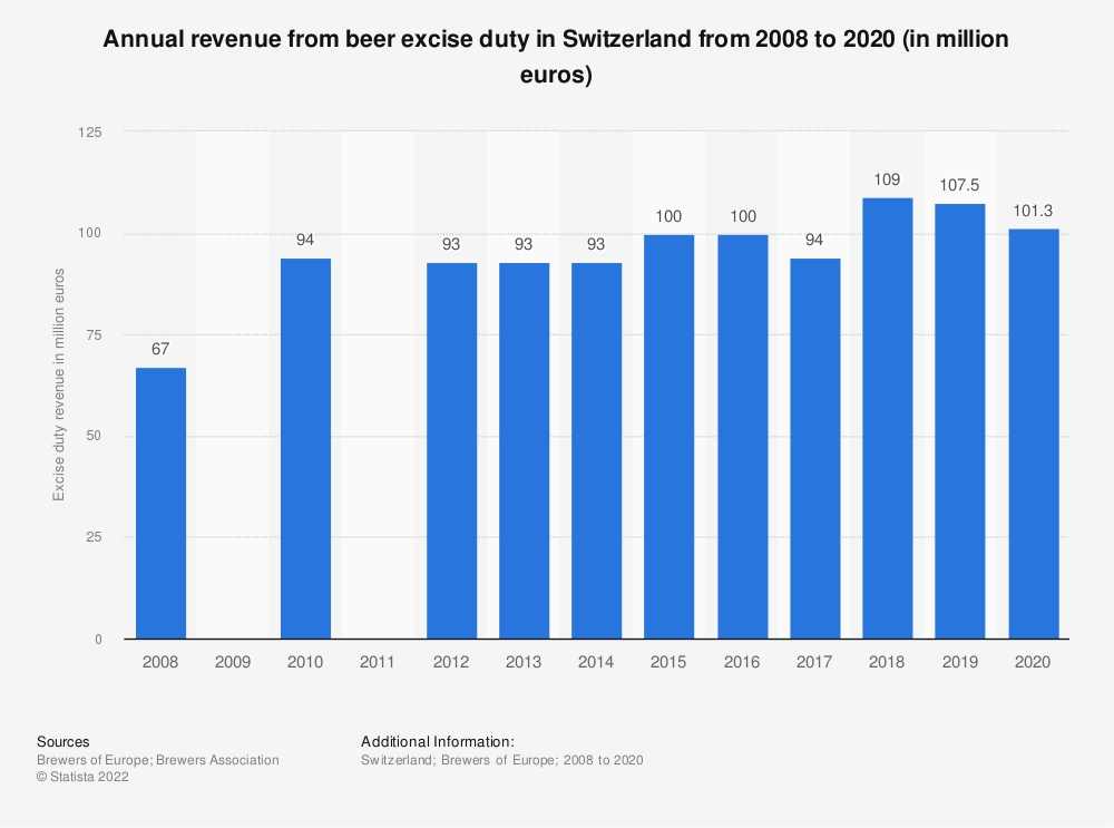 Statistic: Annual revenue from beer excise duty in Switzerland from 2008 to 2017 (in million euro) | Statista