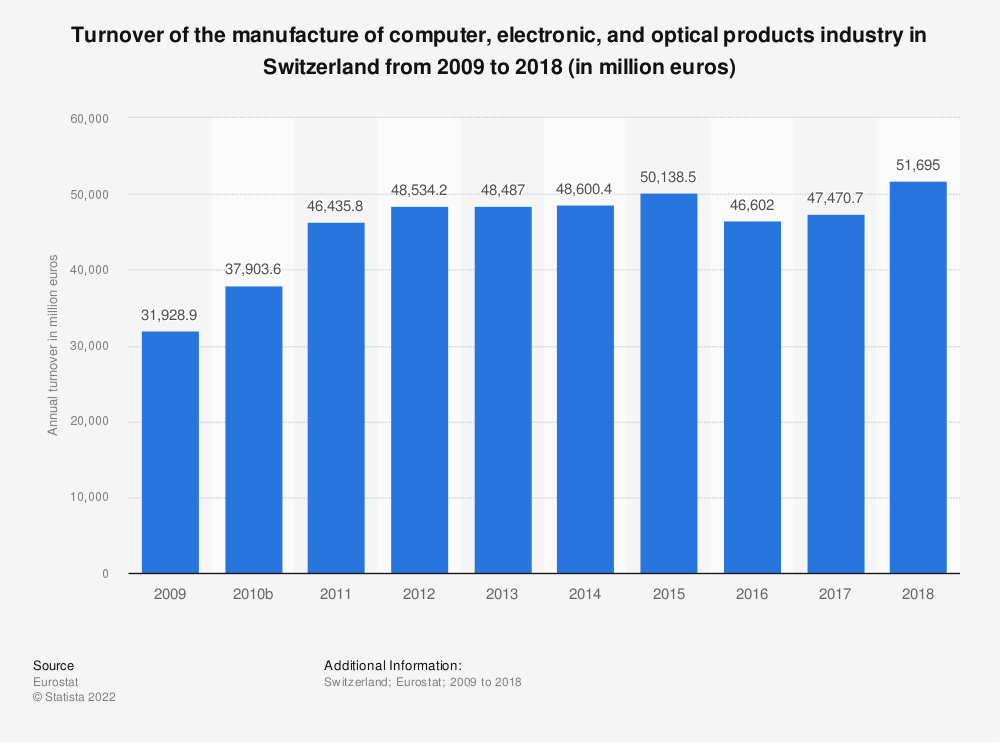 Statistic: Turnover of the manufacture of computer, electronic and optical products industry in Switzerland from 2009 to 2016 (in million euros) | Statista