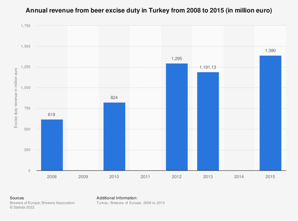Statistic: Annual revenue from beer excise duty in Turkey from 2008 to 2015 (in million euro) | Statista