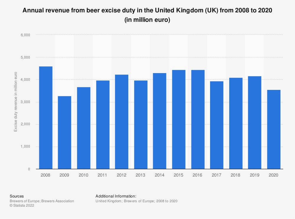 Statistic: Annual revenue from beer excise duty in the United Kingdom (UK) from 2008 to 2017 (in million euro) | Statista