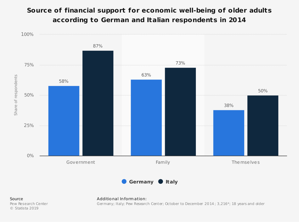 Statistic: Source of financial support for economic well-being of older adults according to German and Italian respondents in 2014 | Statista