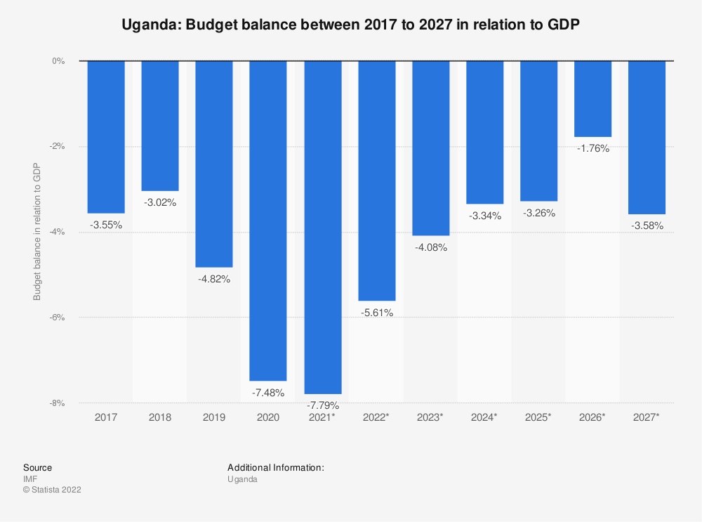 Statistic: Uganda: Budget balance between 2012 to 2022 in relation to GDP | Statista