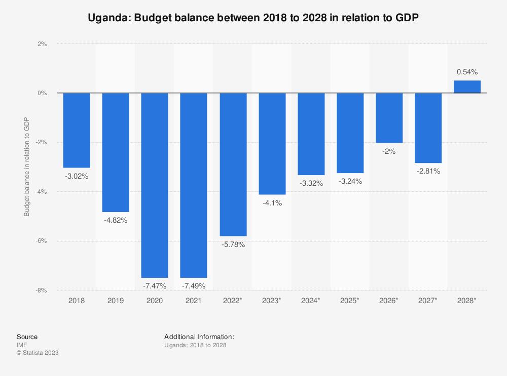 Statistic: Uganda: Budget balance between 2015 to 2025 in relation to GDP | Statista