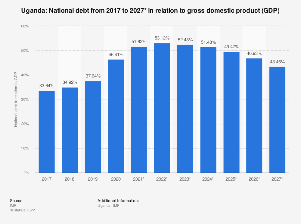 Statistic: Uganda: National debt from 2012 to 2022* in relation to gross domestic product (GDP) | Statista