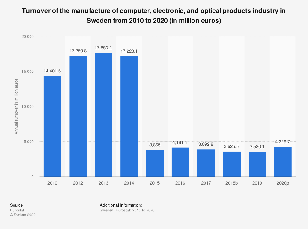 Statistic: Turnover of the manufacture of computer, electronic and optical products industry in Sweden from 2008 to 2016 (in million euros) | Statista
