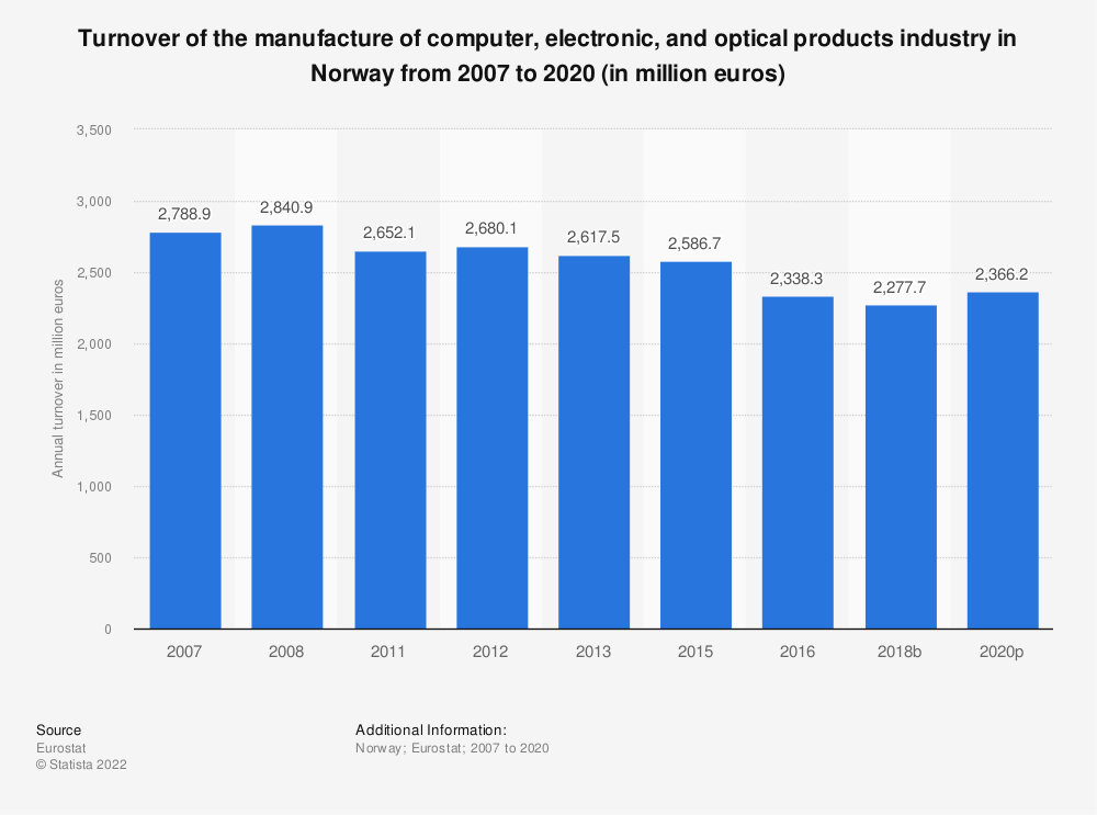 Statistic: Turnover of the manufacture of computer, electronic and optical products industry in Norway from 2008 to 2016 (in million euros) | Statista