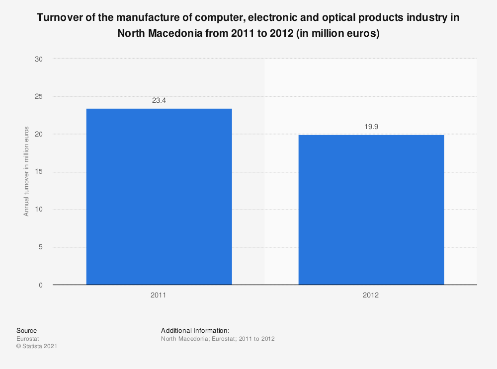 Statistic: Turnover of the manufacture of computer, electronic and optical products industry in North Macedonia from 2011 to 2012 (in million euros) | Statista