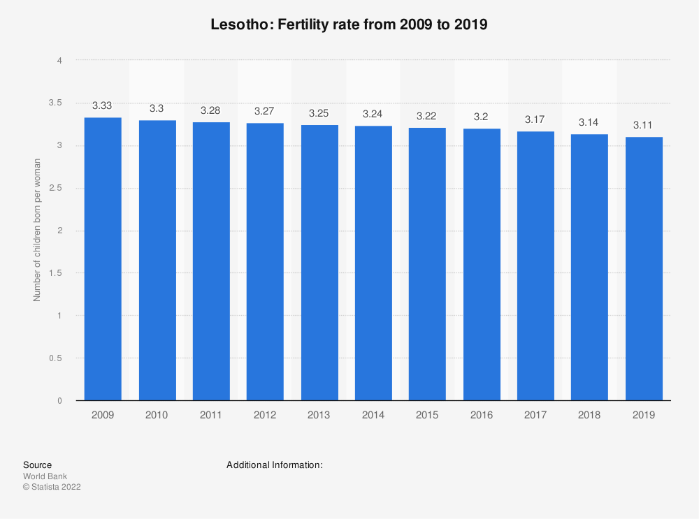 Statistic: Lesotho: Fertility rate from 2008 to 2018 | Statista