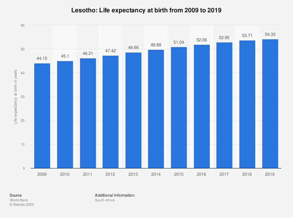 Statistic: Lesotho: Life expectancy at birth from 2007 to 2017 | Statista