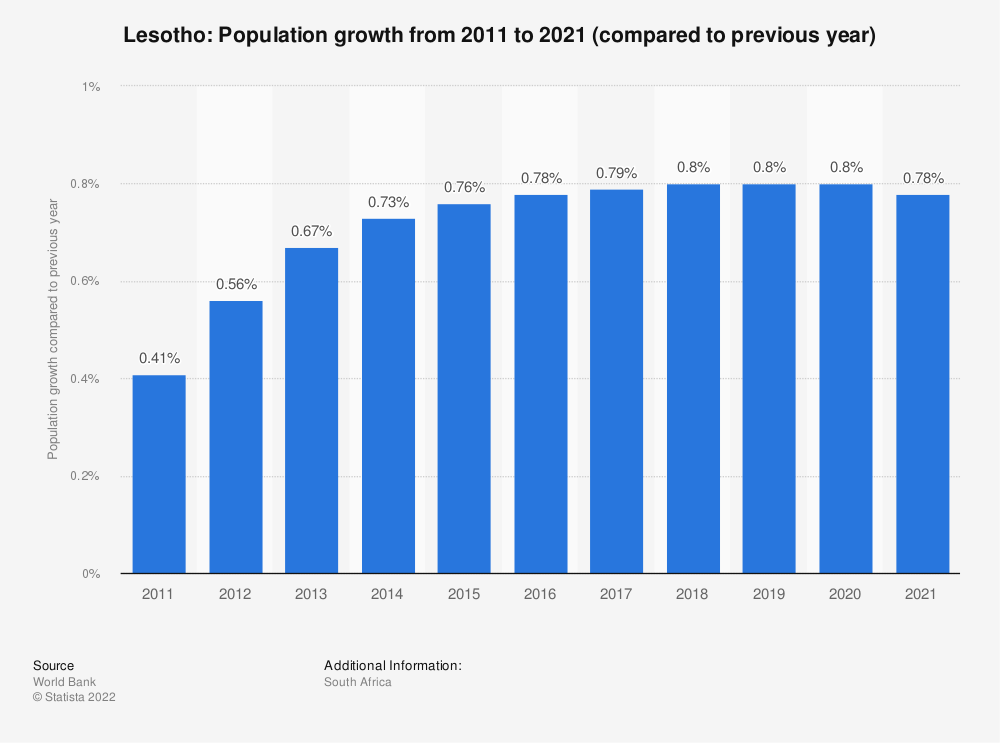 Statistic: Lesotho: Population growth from 2008 to 2018 (compared to previous year) | Statista