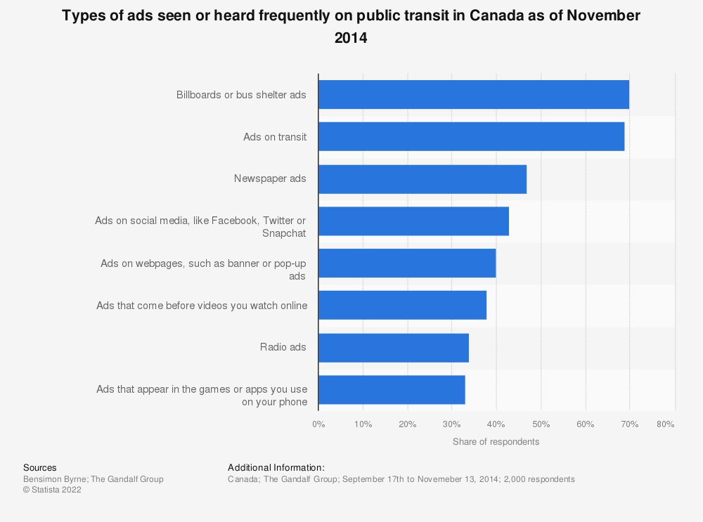 Statistic: Types of ads seen or heard frequently on public transit in Canada as of November 2014 | Statista