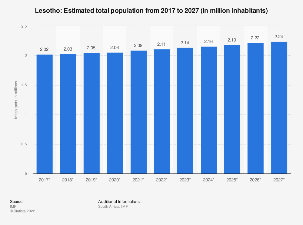 Statistic: Lesotho: Estimated total population from 2014 to 2024 (in million inhabitants) | Statista