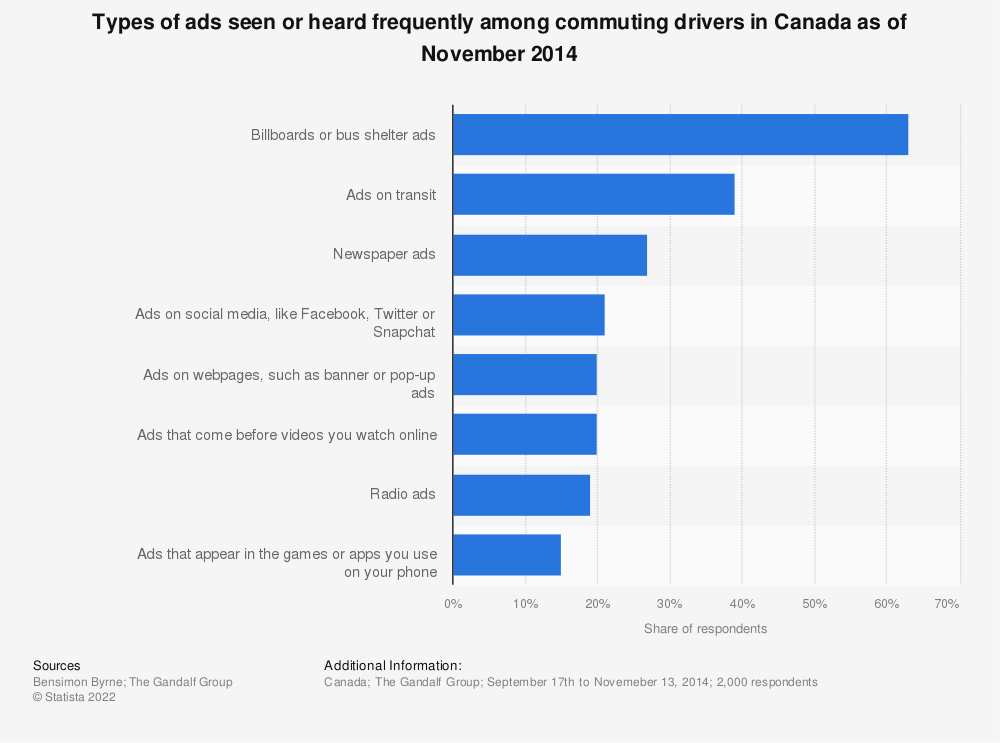 Statistic: Types of ads seen or heard frequently among commuting drivers in Canada as of November 2014 | Statista