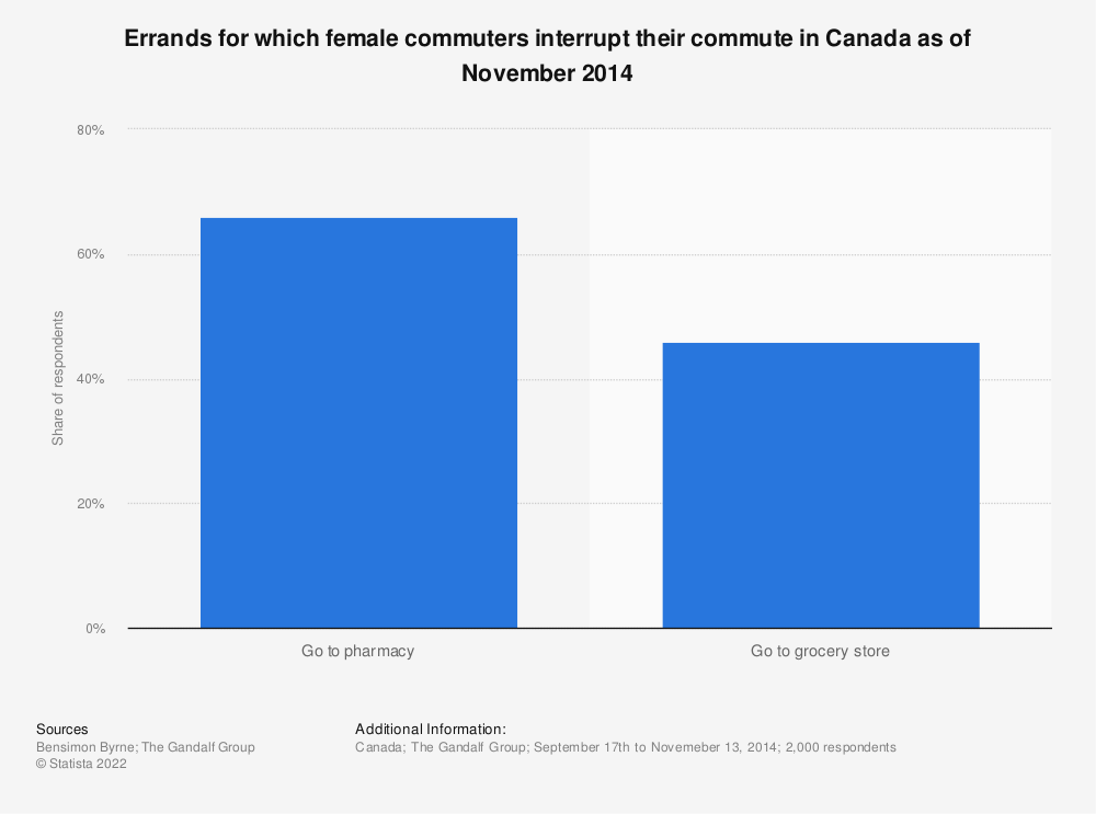 Statistic: Errands for which female commuters interrupt their commute in Canada as of November 2014 | Statista