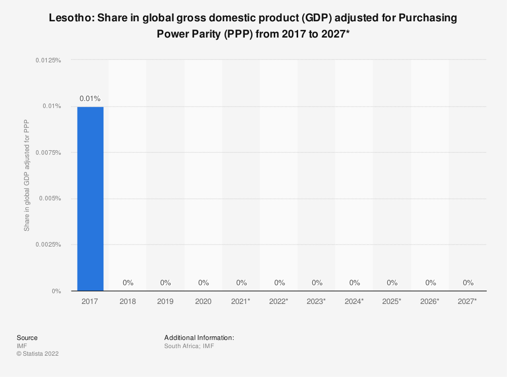 Statistic: Lesotho: Share in global gross domestic product (GDP) adjusted for Purchasing Power Parity (PPP) from 2016 to 2026* | Statista