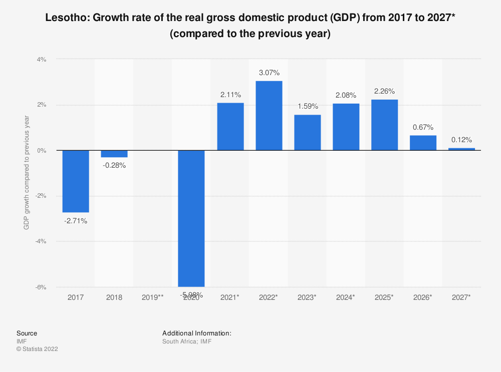 Statistic: Lesotho: Growth rate of the real gross domestic product (GDP) from 2014 to 2024* (compared to the previous year) | Statista