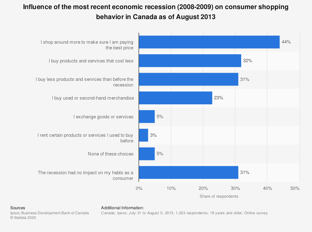 Statistic: Influence of the most recent economic recession (2008-2009) on consumer shopping behavior in Canada as of August 2013 | Statista