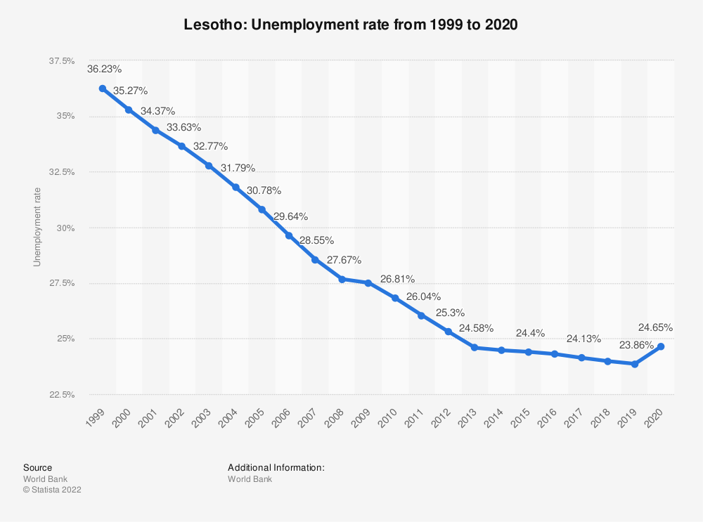 Statistic: Lesotho: Unemployment rate from 2008 to 2018 | Statista