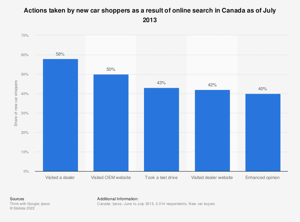 Statistic: Actions taken by new car shoppers as a result of online search in Canada as of July 2013   Statista