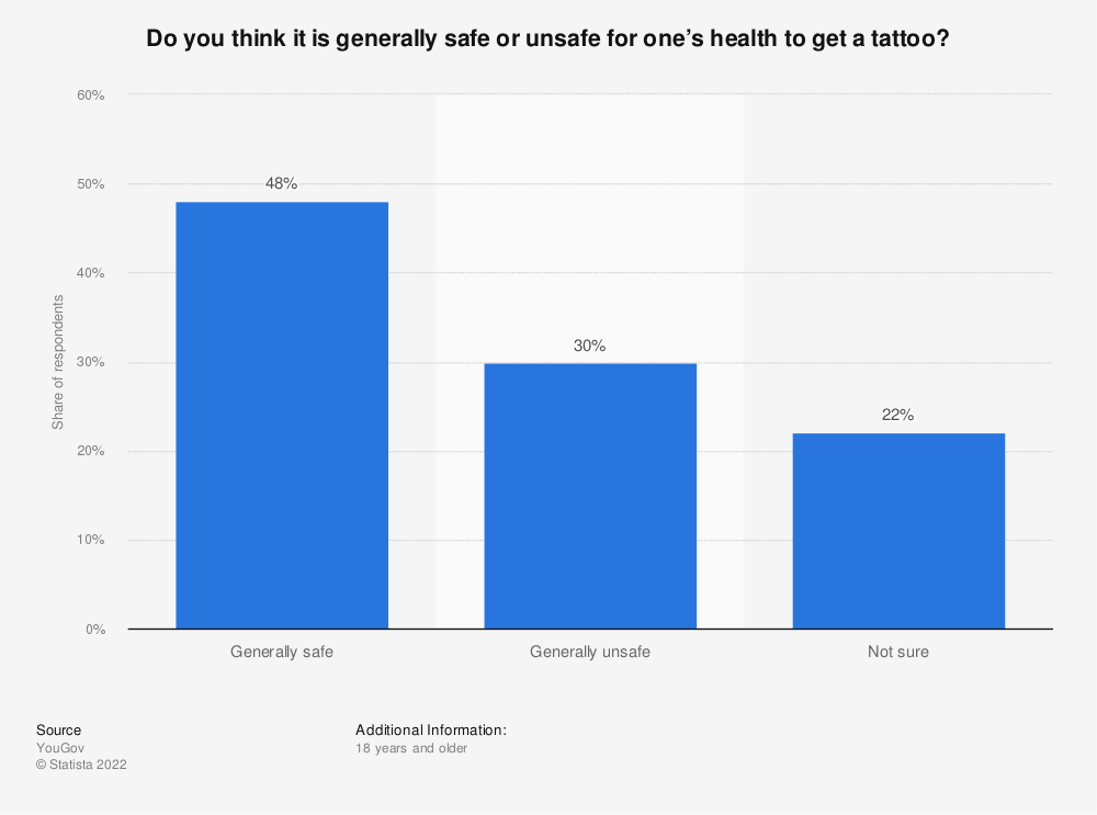 Statistic: Do you think it is generally safe or unsafe for one's health to get a tattoo? | Statista