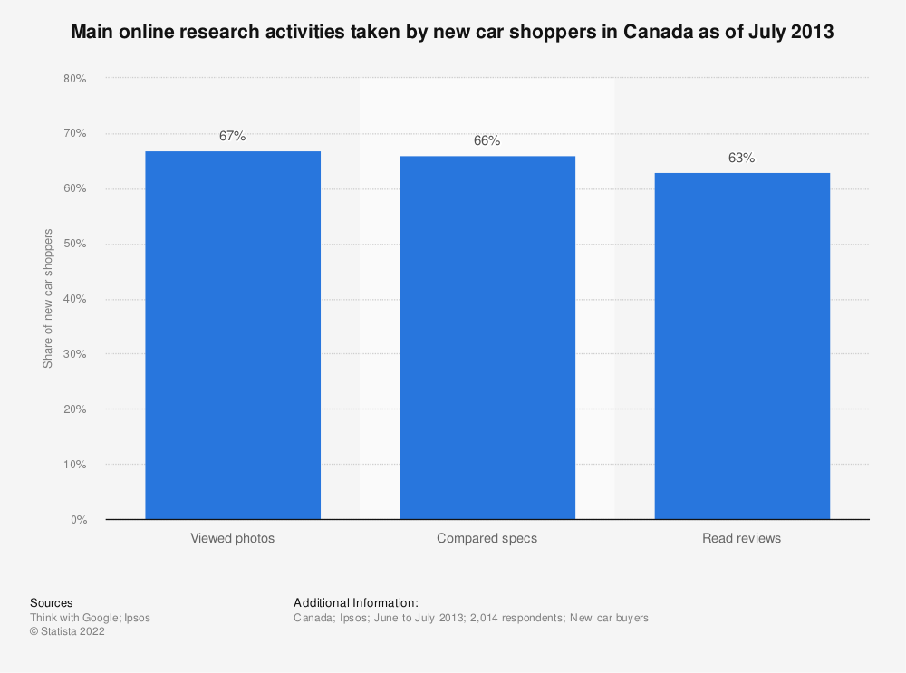 Statistic: Main online research activities taken by new car shoppers in Canada as of July 2013 | Statista