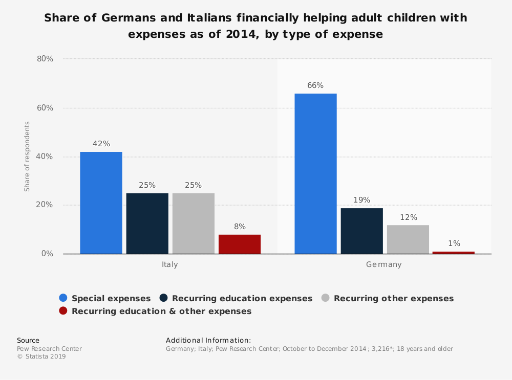 Statistic: Share of Germans and Italians financially helping adult children with expenses as of 2014, by type of expense   Statista