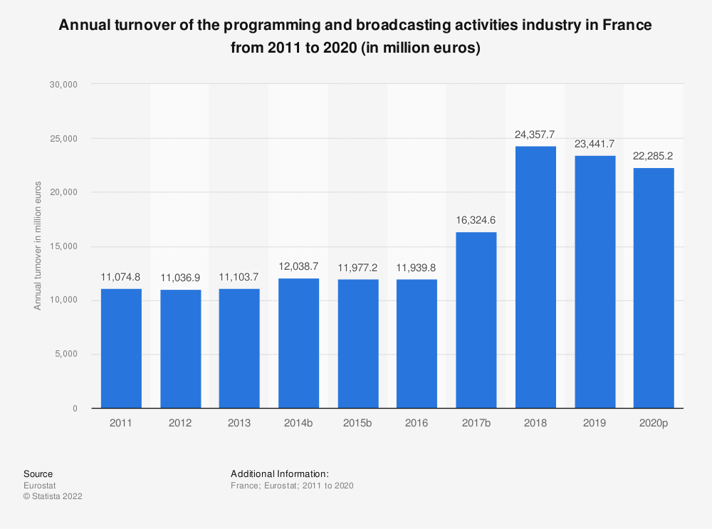 Statistic: Annual turnover of the programming and broadcasting activities industry in France from 2008 to 2016 (in million euros) | Statista