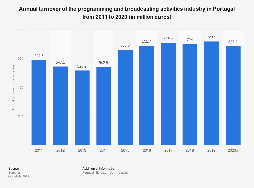 Statistic: Annual turnover of the programming and broadcasting activities industry in Portugal from 2008 to 2015 (in million euros) | Statista