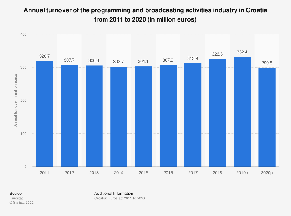 Statistic: Annual turnover of the programming and broadcasting activities industry in Croatia from 2009 to 2015 (in million euros)   Statista