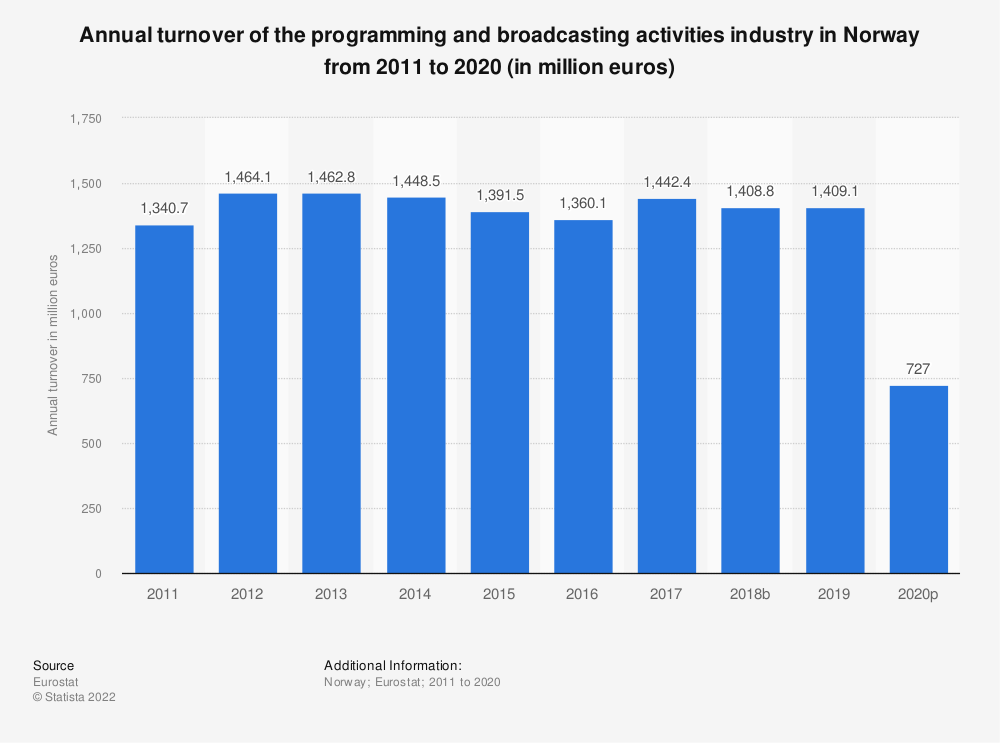 Statistic: Annual turnover of the programming and broadcasting activities industry in Norway from 2008 to 2015 (in million euros) | Statista