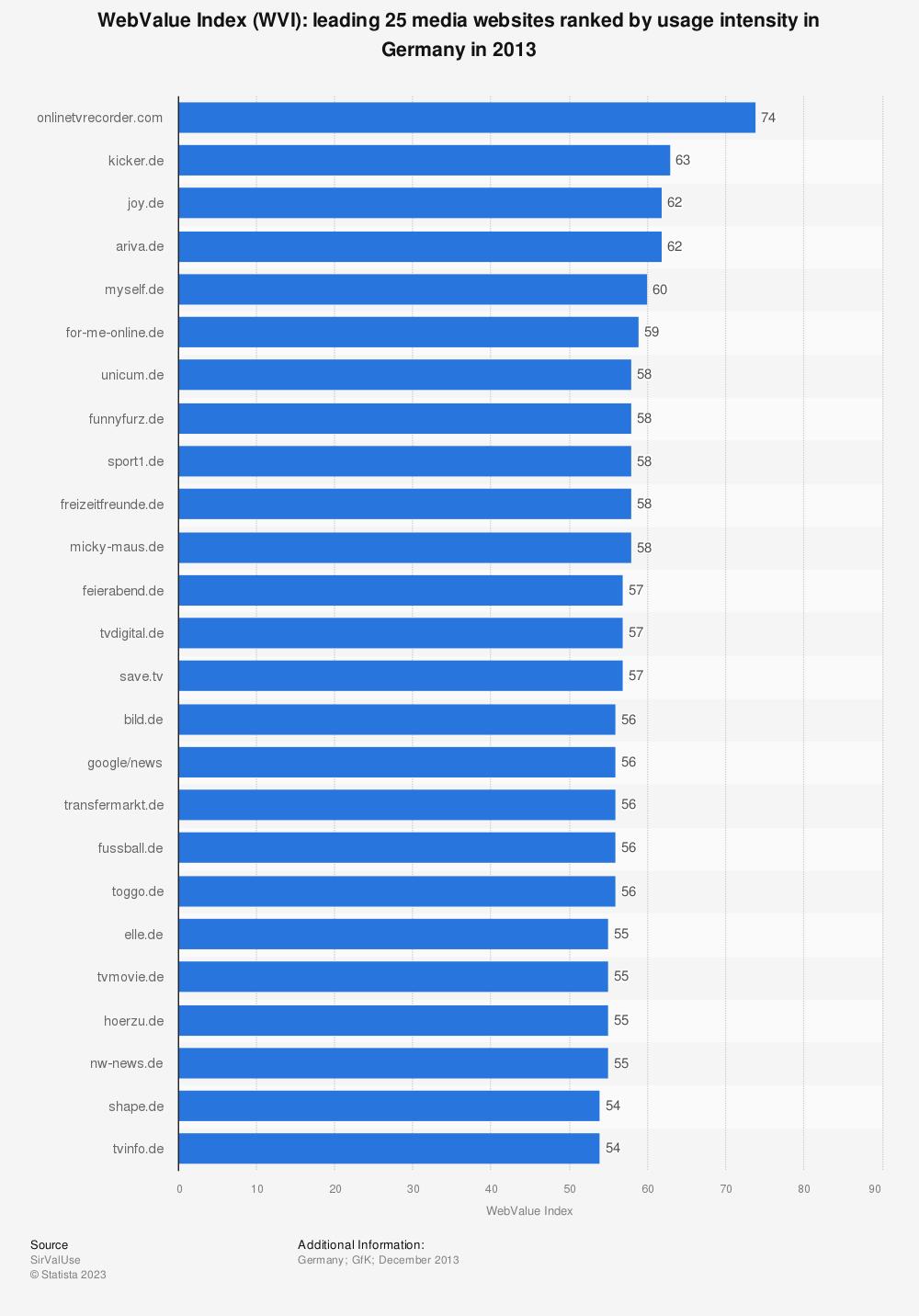 Statistic: WebValue Index (WVI): leading 25 media websites ranked by usage intensity in Germany in 2013 | Statista