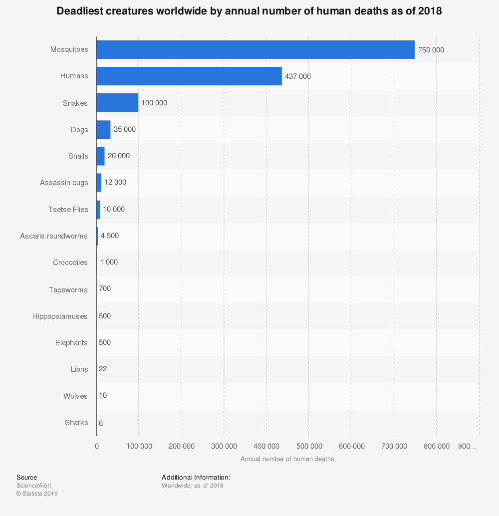 Statistic: Most deadly creatures worldwide by annual number of human deaths as of 2018 | Statista