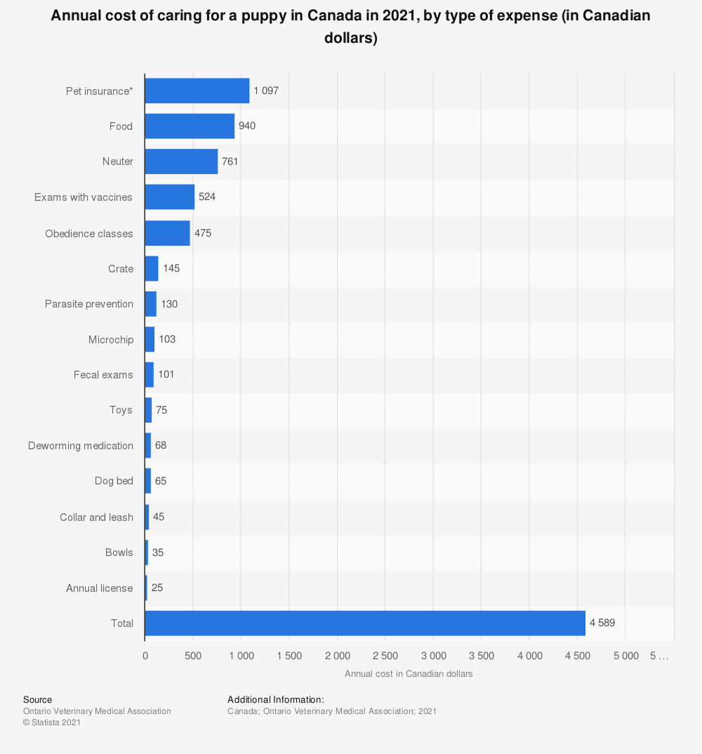 Statistic: Annual cost of caring for a puppy in Canada in 2020, by type of expense (in Canadian dollars)   Statista