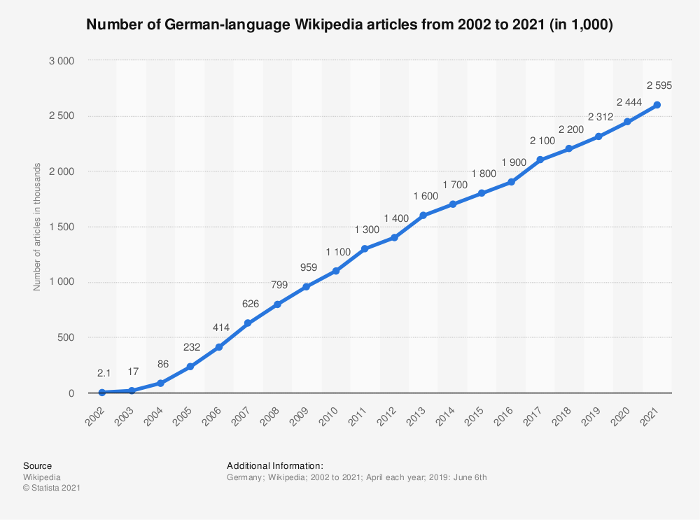 Statistic: Number of German-language Wikipedia articles from 2002 to 2018 (in 1,000) | Statista