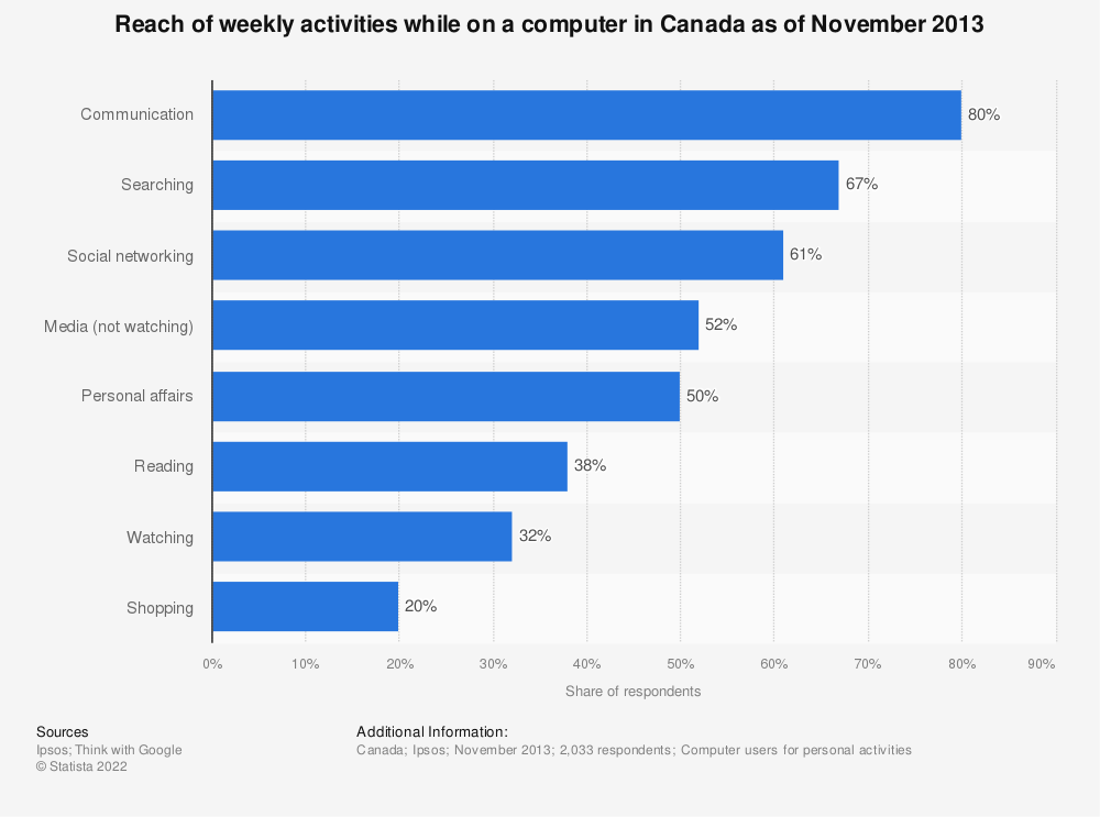 Statistic: Reach of weekly activities while on a computer in Canada as of November 2013 | Statista