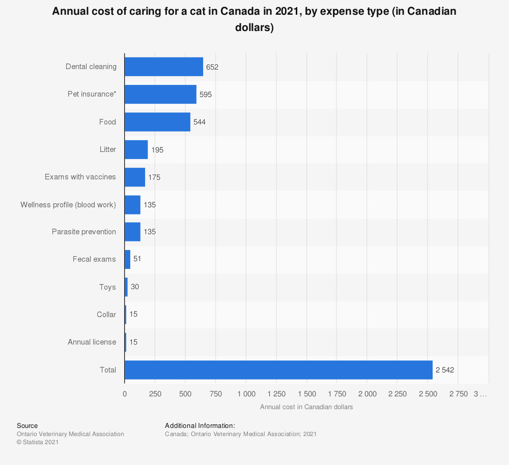 Statistic: Annual cost of caring for a cat in Canada in 2019, by expense type (in Canadian dollars)* | Statista