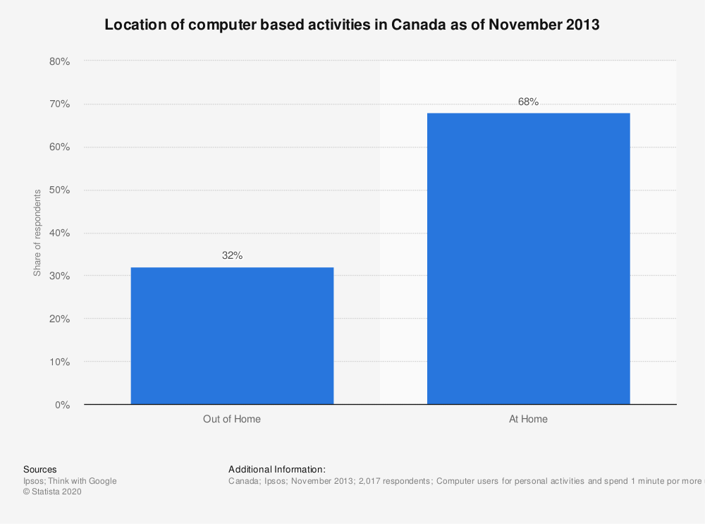 Statistic: Location of computer based activities in Canada as of November 2013 | Statista