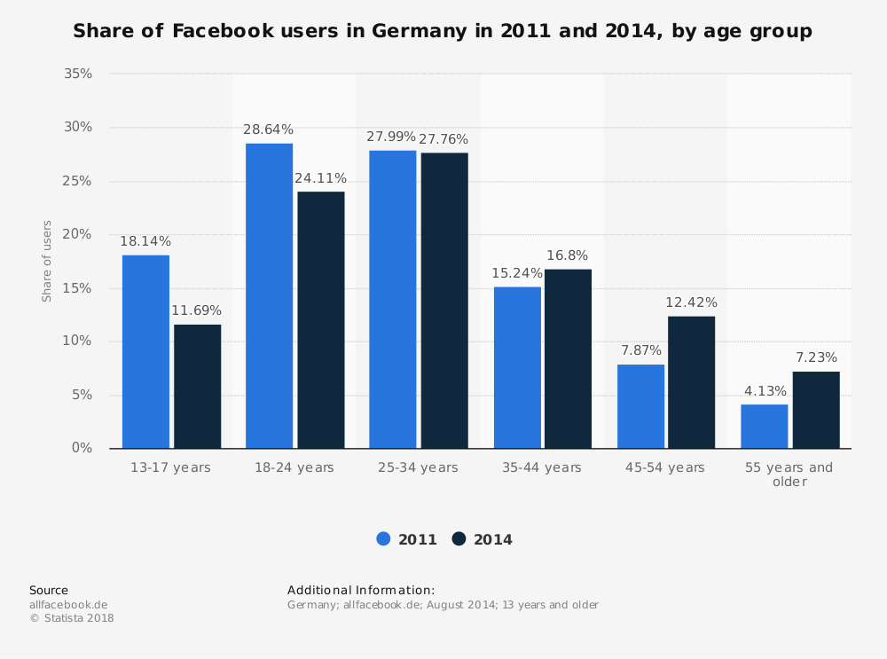 Statistic: Share of Facebook users in Germany in 2011 and 2014, by age group | Statista