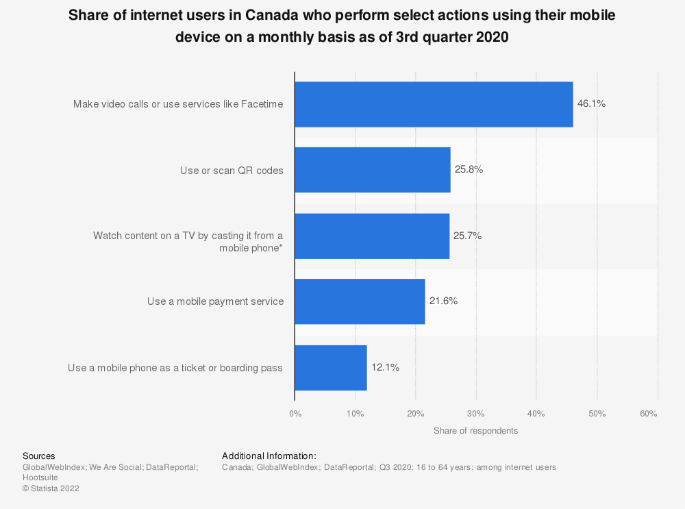 Statistic: Reach of weekly activities while on a smartphone in Canada as of November 2013 | Statista