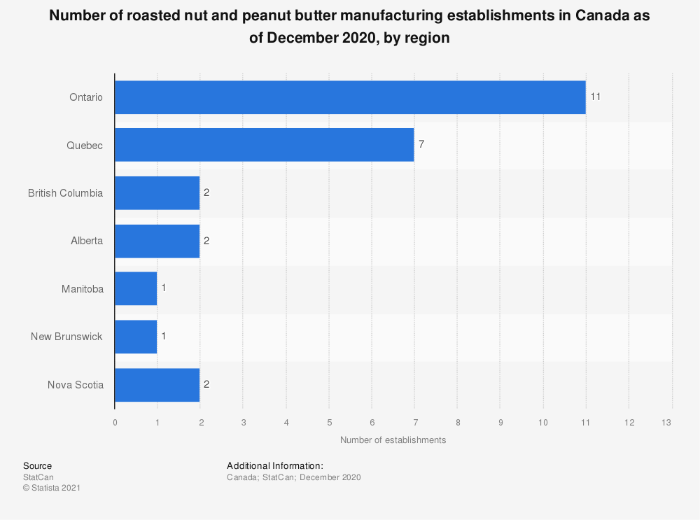 Statistic: Number of roasted nut and peanut butter manufacturing establishments in Canada as of December 2018, by region  | Statista