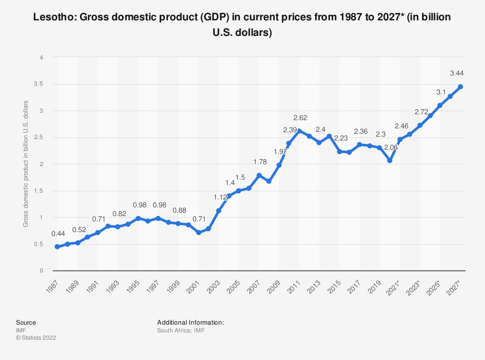 Statistic: Lesotho: Gross domestic product (GDP) in current prices from 1985 to 2025* (in billion U.S. dollars) | Statista