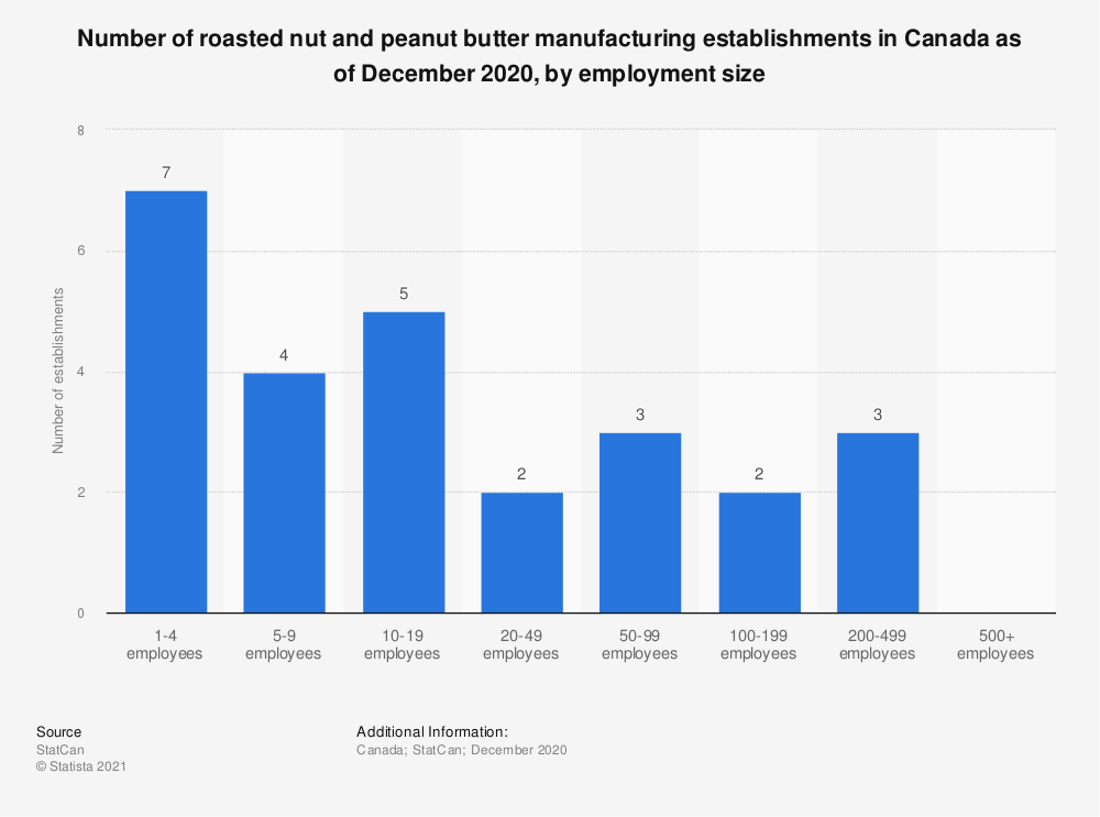 Statistic: Number of roasted nut and peanut butter manufacturing establishments in Canada as of December 2016, by employment size | Statista