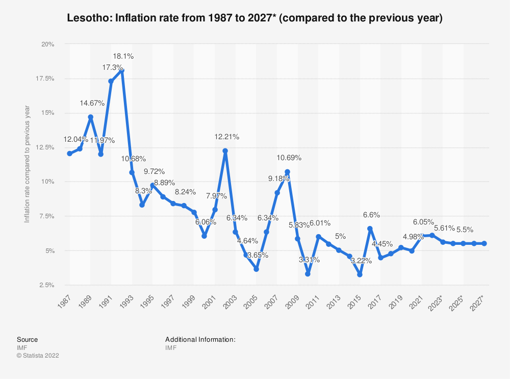 Statistic: Lesotho: Inflation rate from 2012 to 2022* (compared to the previous year) | Statista