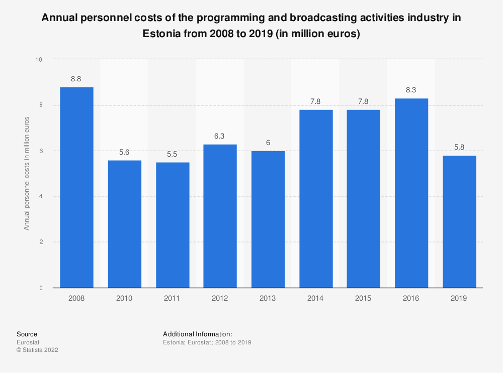 Statistic: Annual personnel costs of the programming and broadcasting activities industry in Estonia from 2008 to 2015 (in million euros) | Statista