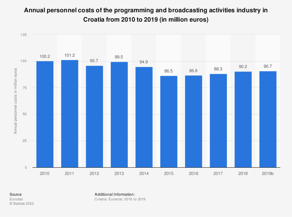 Statistic: Annual personnel costs of the programming and broadcasting activities industry in Croatia from 2009 to 2015 (in million euros)   Statista