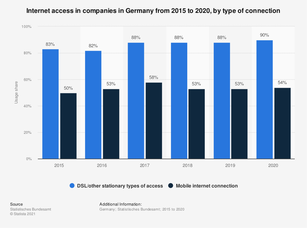 Statistic: Internet access in companies in Germany from 2015 to 2018, by type of connection | Statista